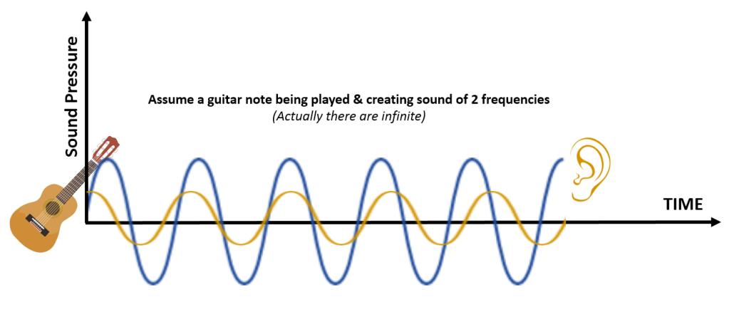 Understanding Phase