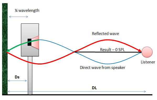 0 SPL (Sound Pressure Level) at the listeners position because of destructive interference